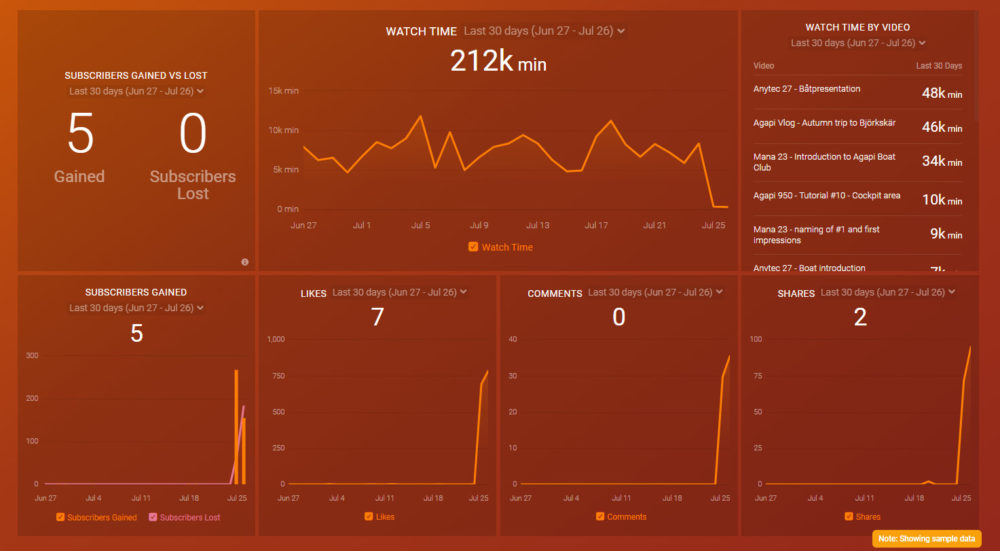 youtube_channel_perf_dashboard_template_preview_databox
