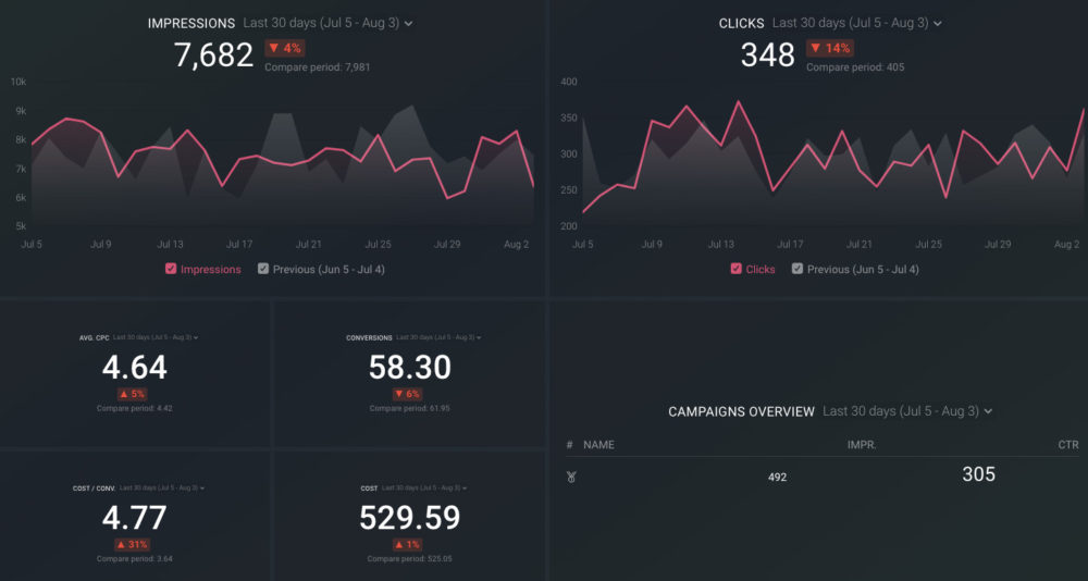 google ads dashboard template preview in databox