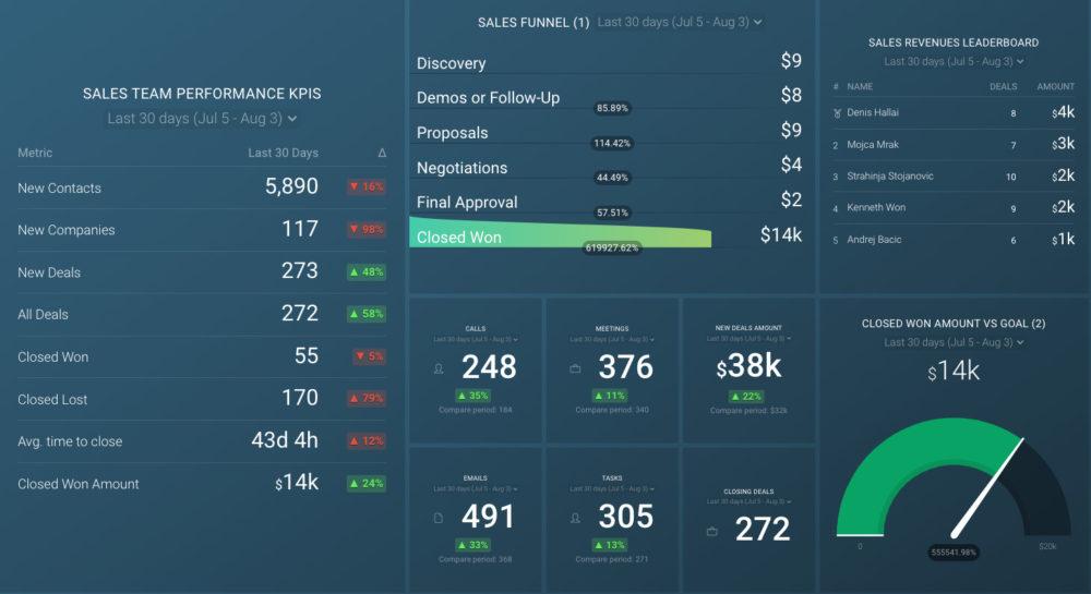 hubspot_sales_overview_dashboard_template_databox_preview