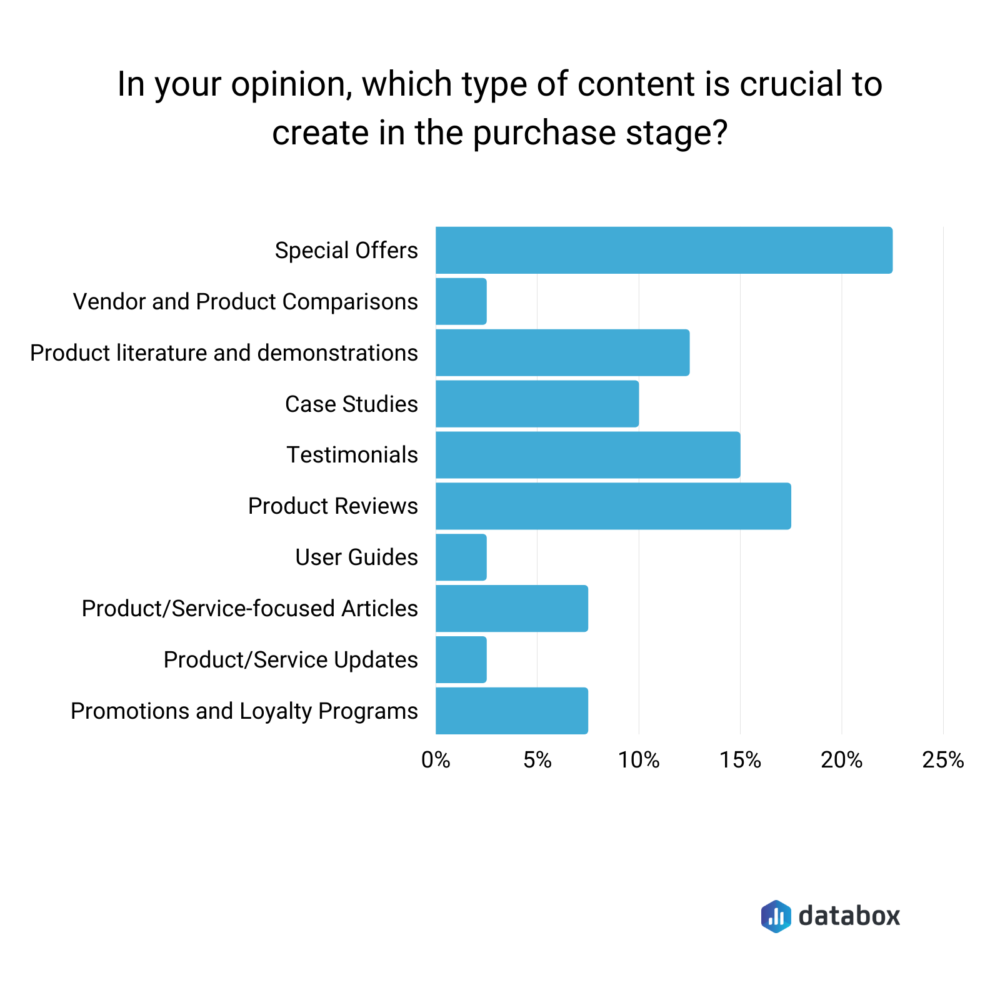 Content for Delighting Your Customers