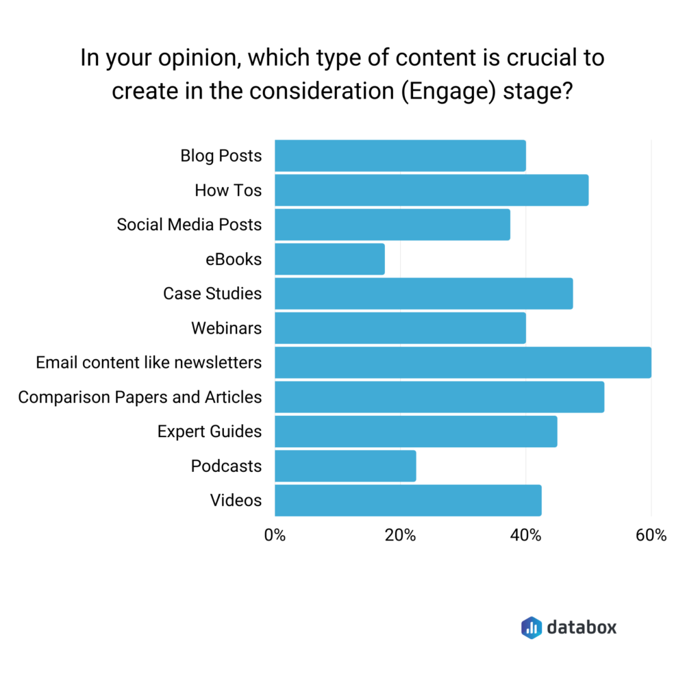 Content for Engaging Your Prospects