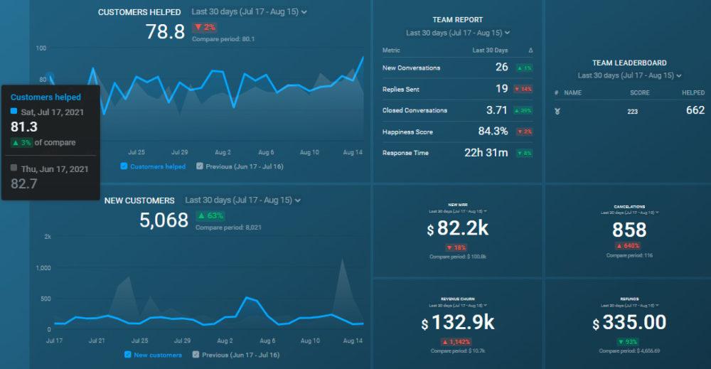 free Customer Success Dashboard