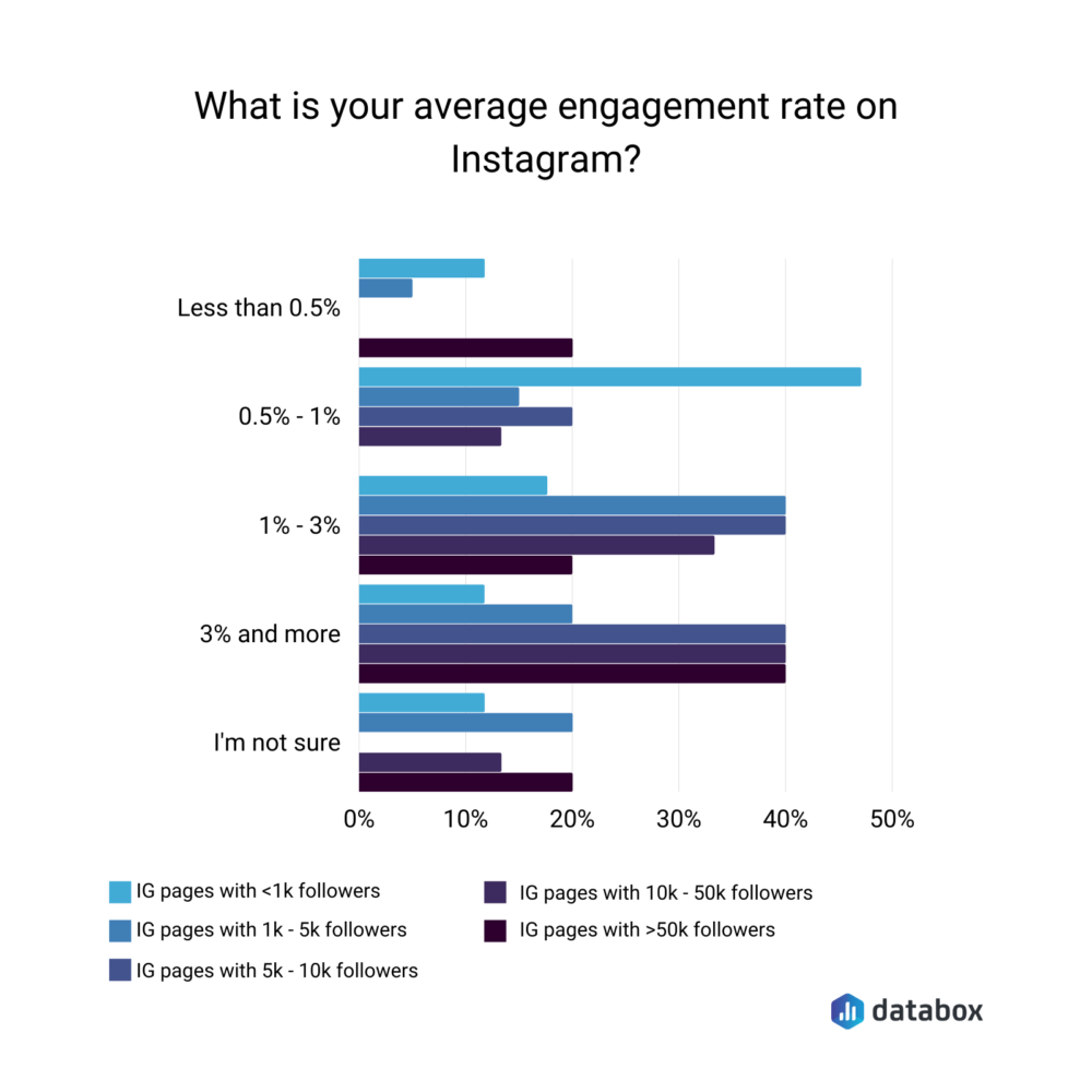 average engagement rate on instagram