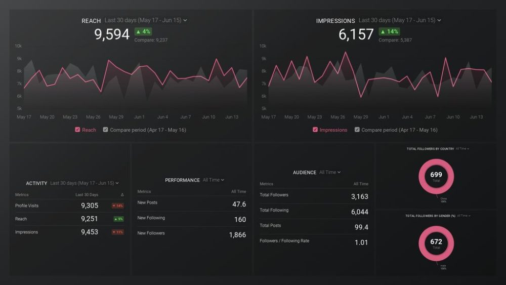 instagram business (account overview) dashboard