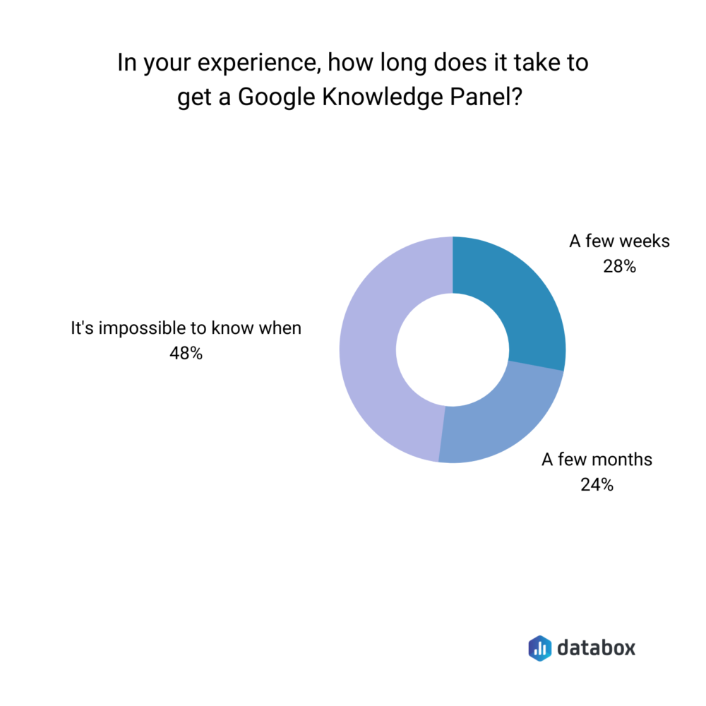 How Long Does it Take to Get a Knowledge Panel?