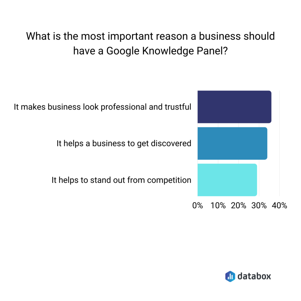Most important reasons for having a Google Knowledge Panel