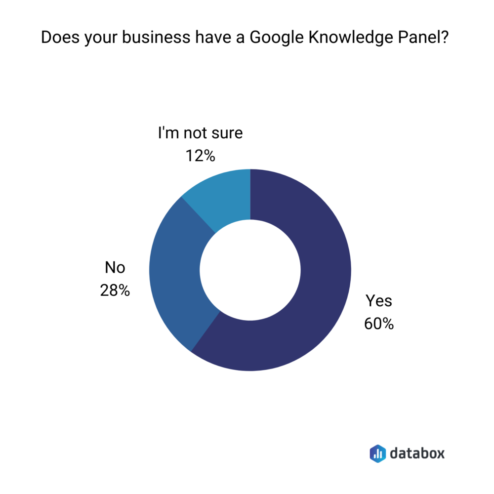Does you business have a Google Knowledge Panel?