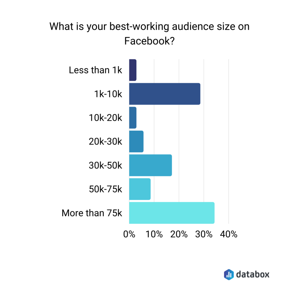 Best working audience size on Facebook