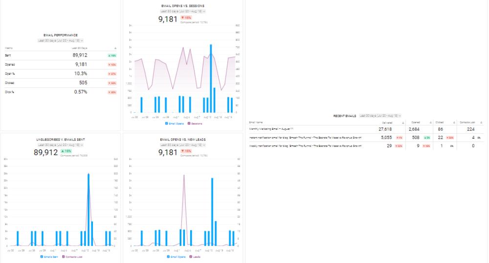 HubSpot Marketing Email Performance dashboard template