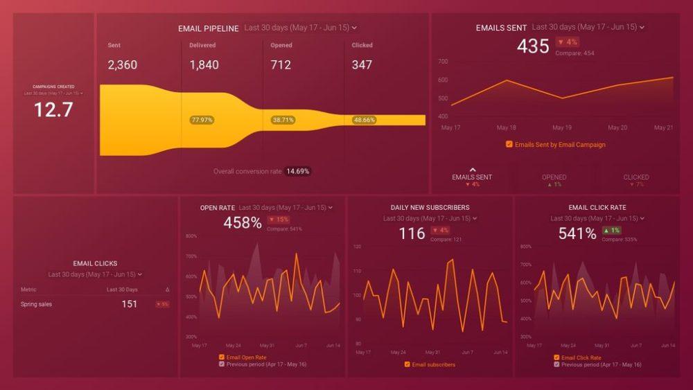 HubSpot Email Marketing dashboard template