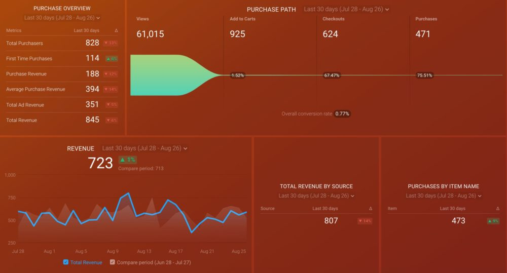 GA4 Monetization Overview Dashboard