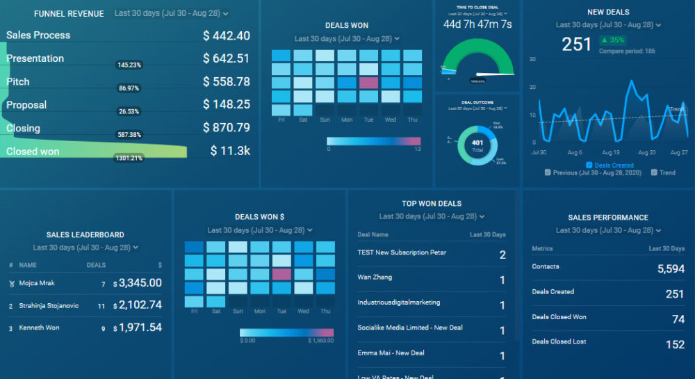 HubSpot CRM Yearly Sales Performance Review dashboard template