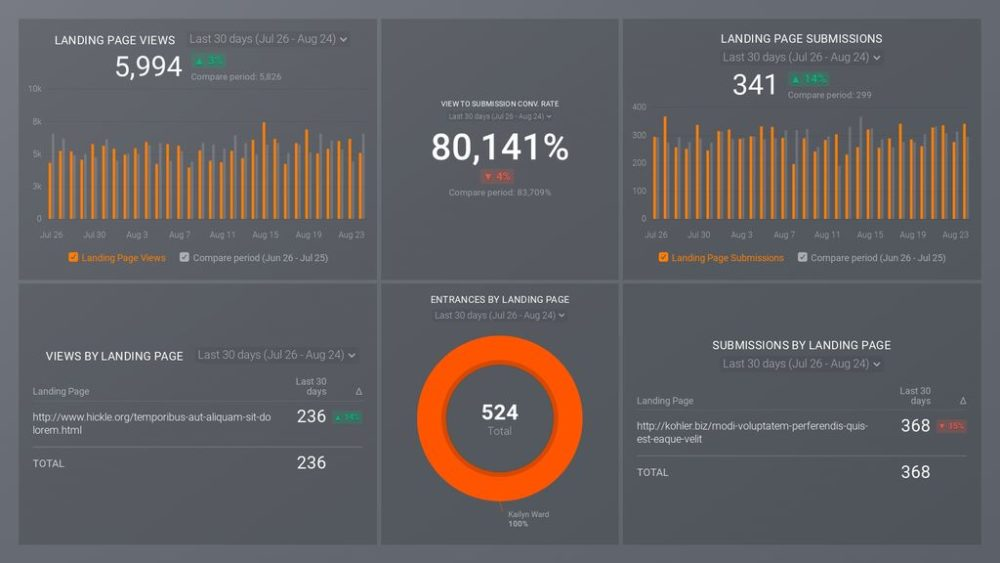 HubSpot Marketing Landing Page Overview