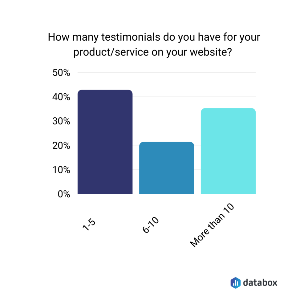 Average number of testimonials for product/service on company website