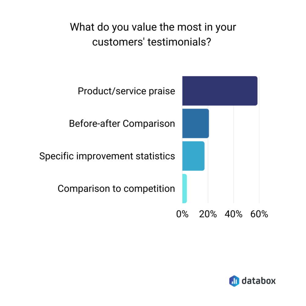 What do you value more in your customers' testimonials?