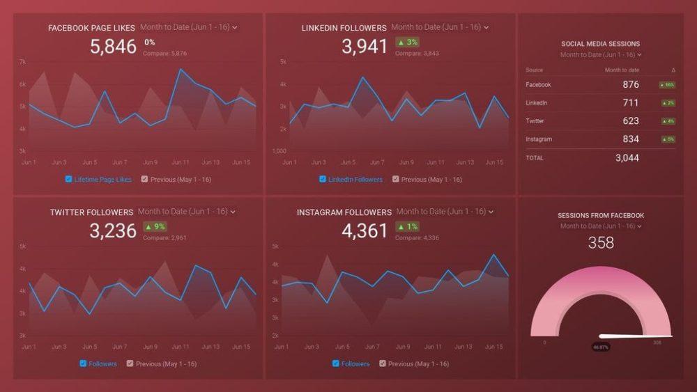 social-media-databoard-preview