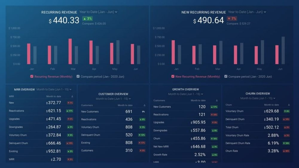 profitwell-dashboard-template-preview