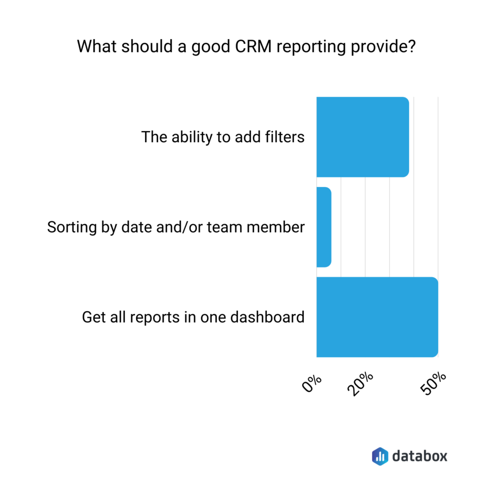What should a good CRM reporting provide?