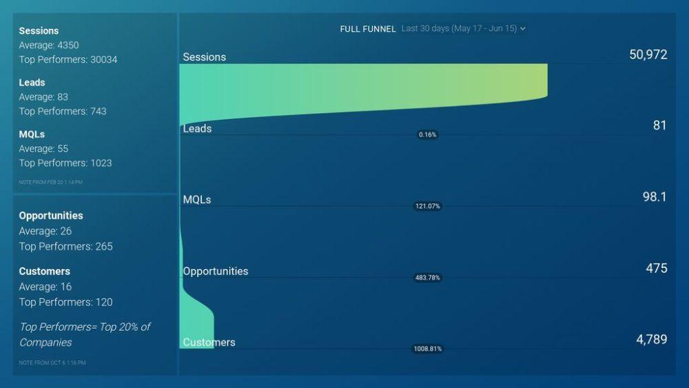 Benchmarks for Companies w/ $250k – $1million Revenue