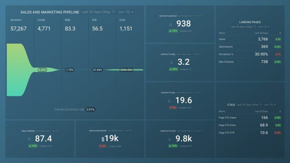 pipeline performance dashboard template