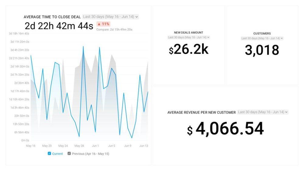 HubSpot CRM – Sales Analytics Overview dashboard