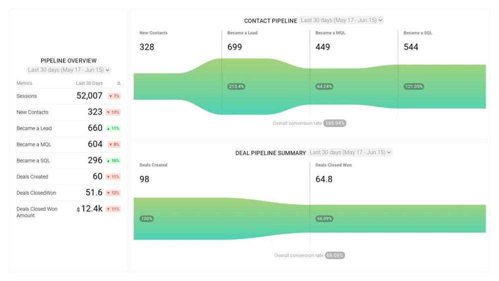HubSpot Full Funnel Analysis dashboard
