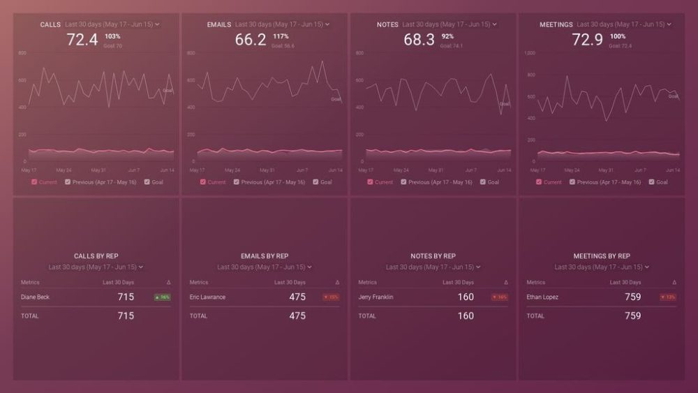 hubspot_sales_activity_dashboard_preview