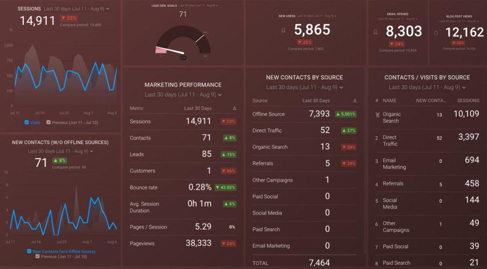ga_hubspot_monthly_mkt_overview_preview