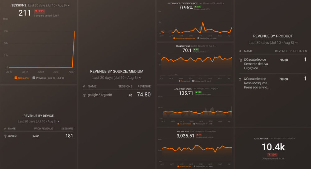 google_analytics_product_revenue_dashboard_preview