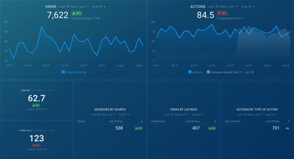google_my_business_insights_dashboard_preview