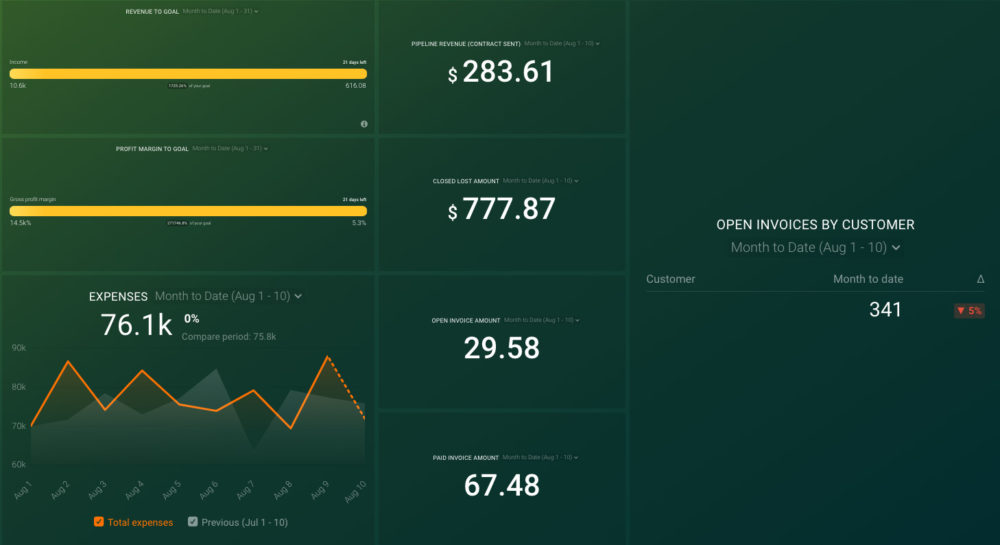 hubspot_quickbooks_financial_overview_dashboard_preview