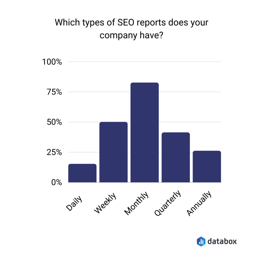 Types of SEO reporting and SEO reporting frequency