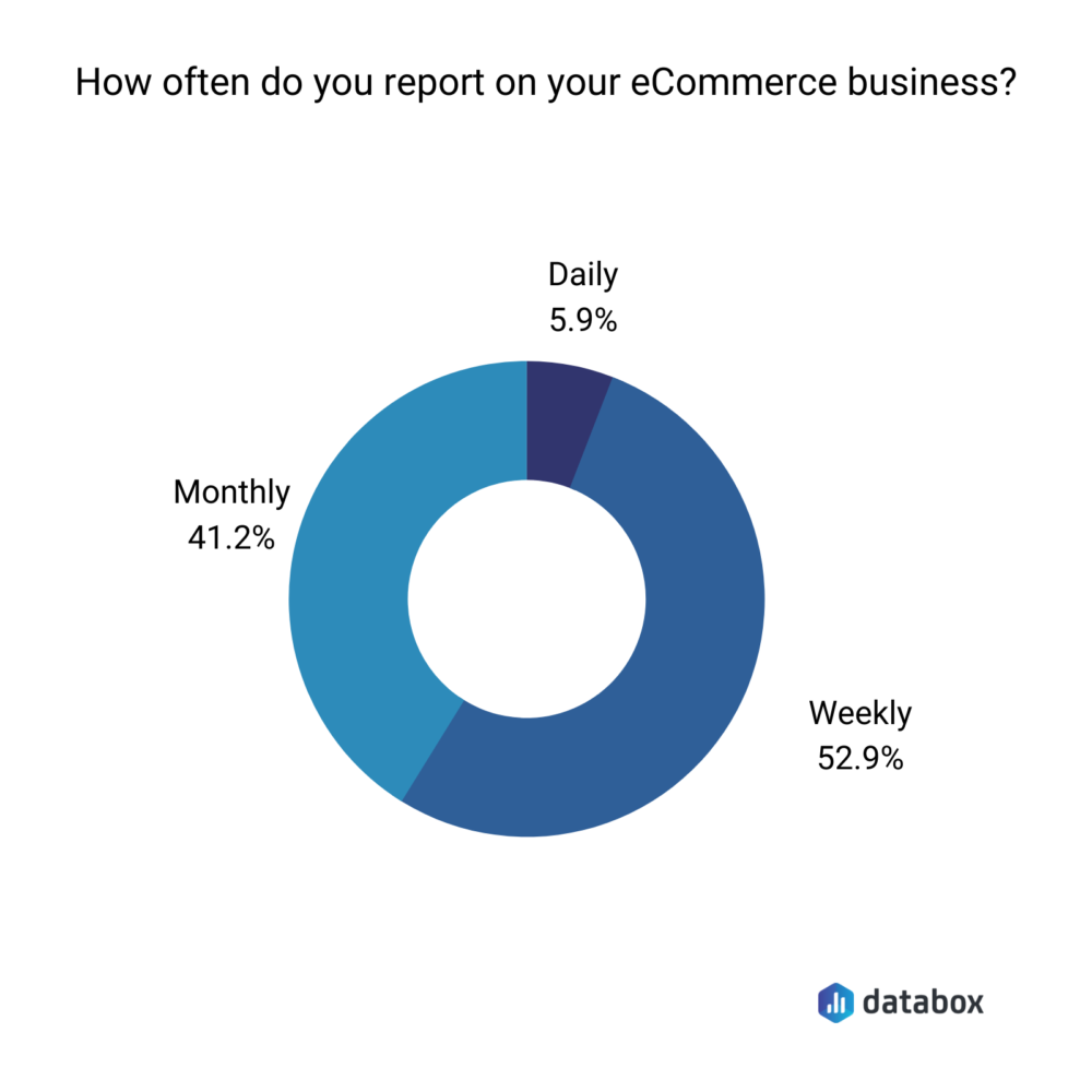 ecommerce businesses reporting frequency