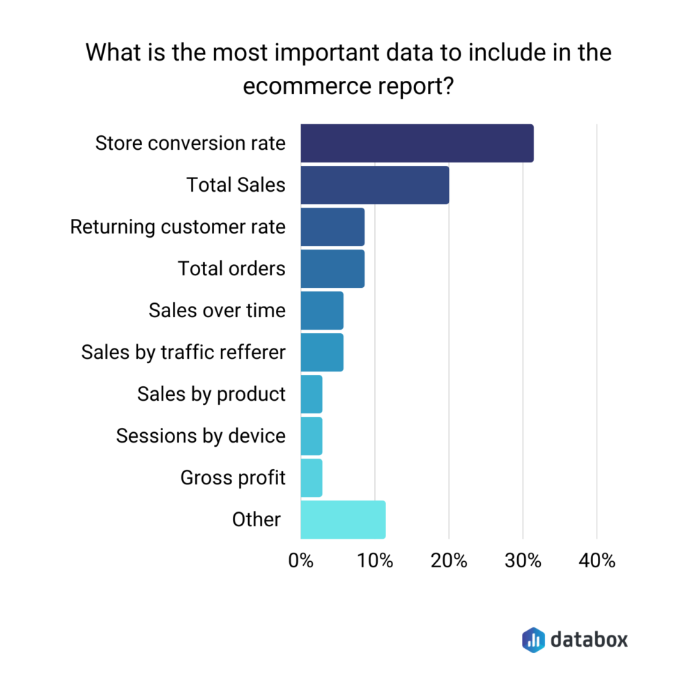 Most important data to include in an ecommerce report