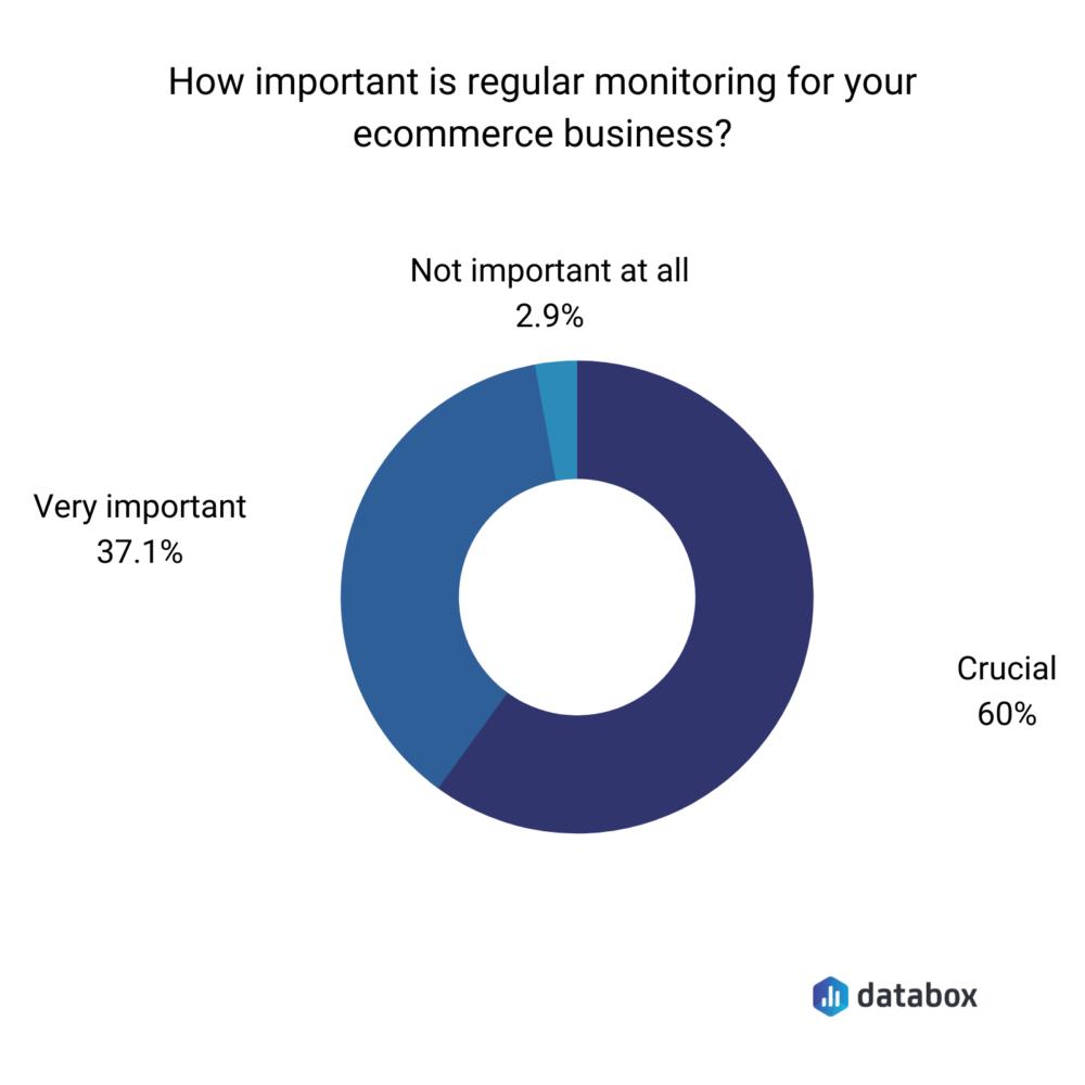 Importance of regularly monitoring ecommerce business performance