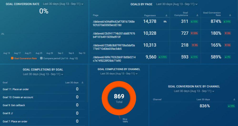 Google Analytics Conversion Report: Goals Overview dashboard template