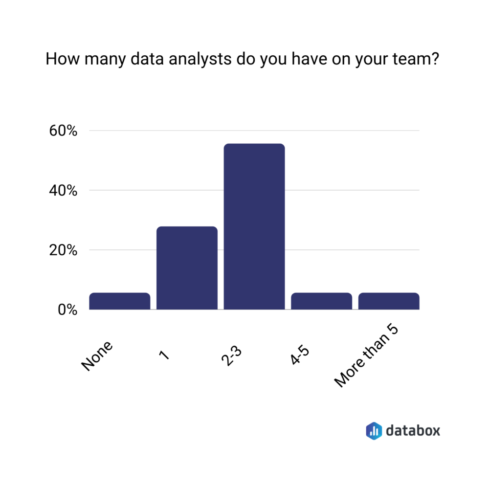 Average number of data analysts in a company