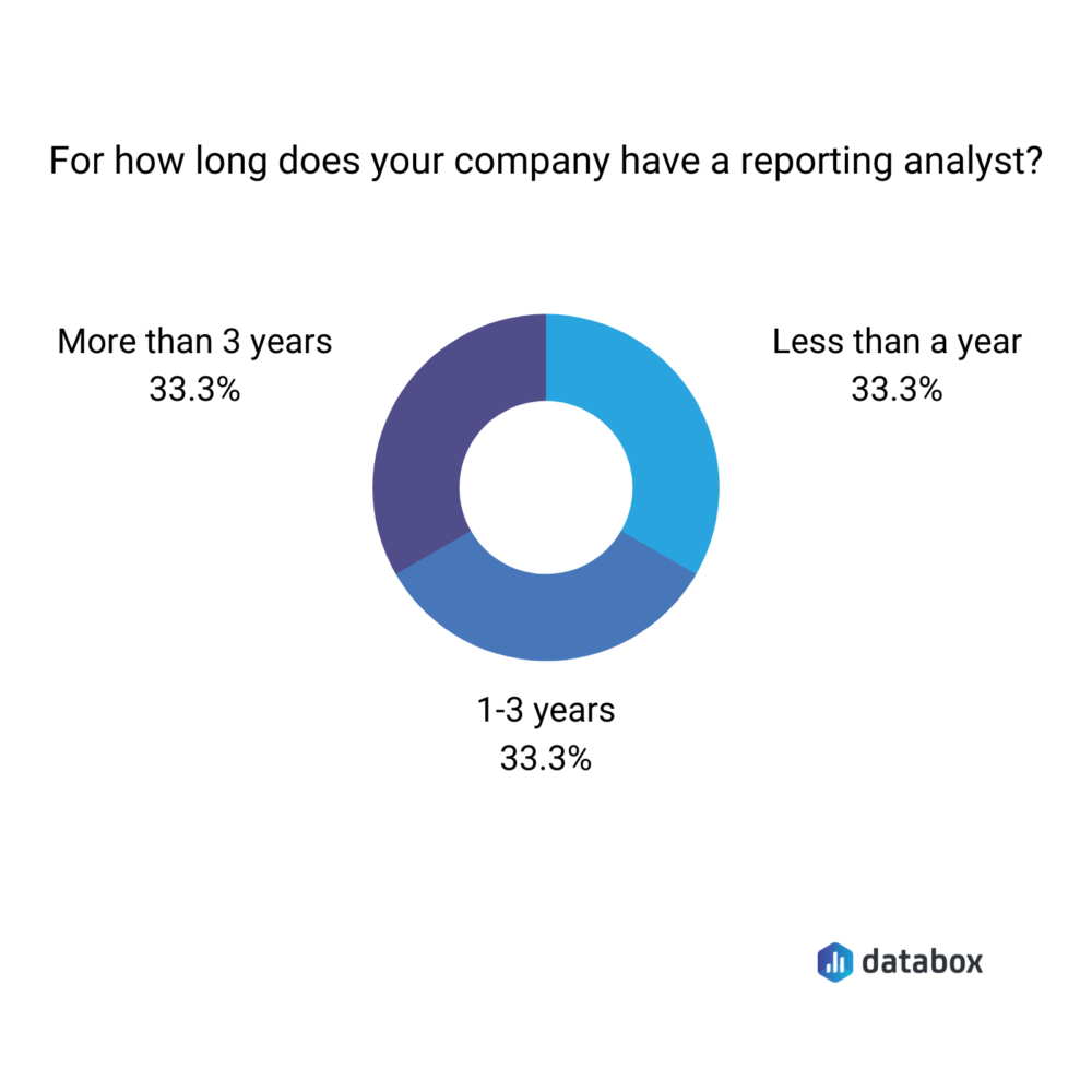 reporting analyst survey results