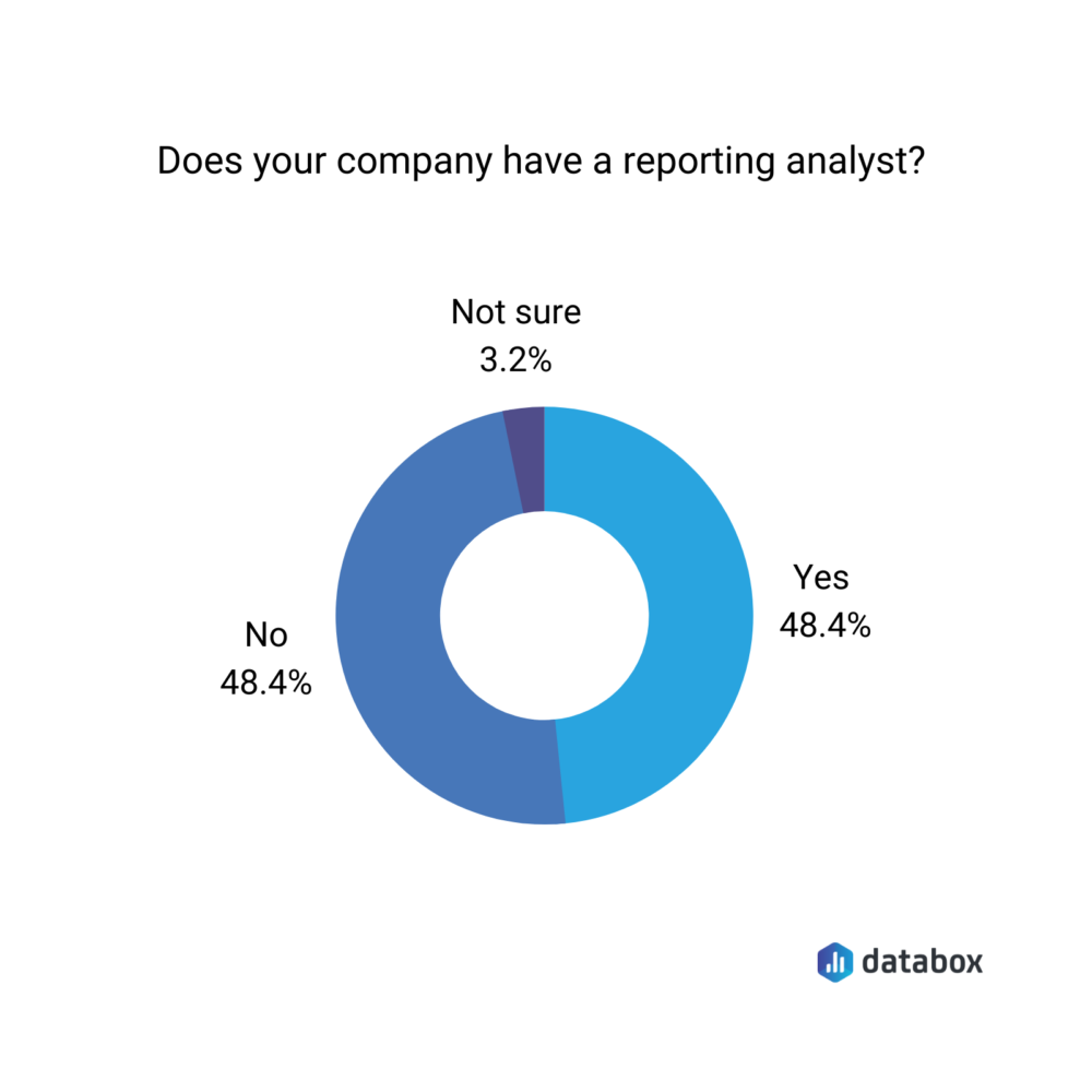 Percentage of companies that have a reporting analyst