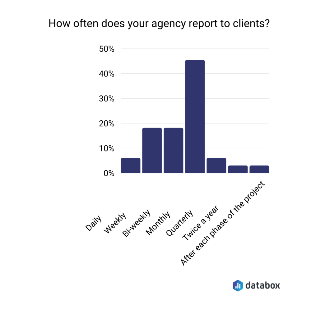 How often does your agency report to clients?