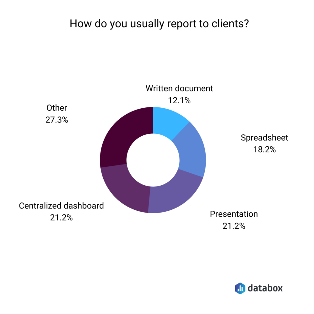 How do you usually report to clients?