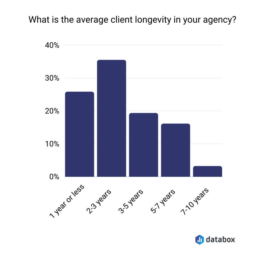 What is the average client longevity in your agency?