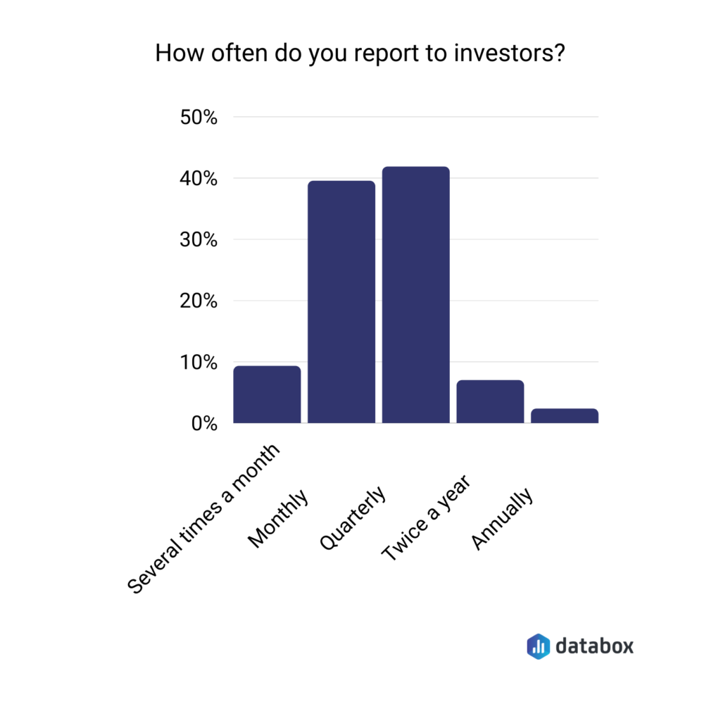 how often do you report to investors