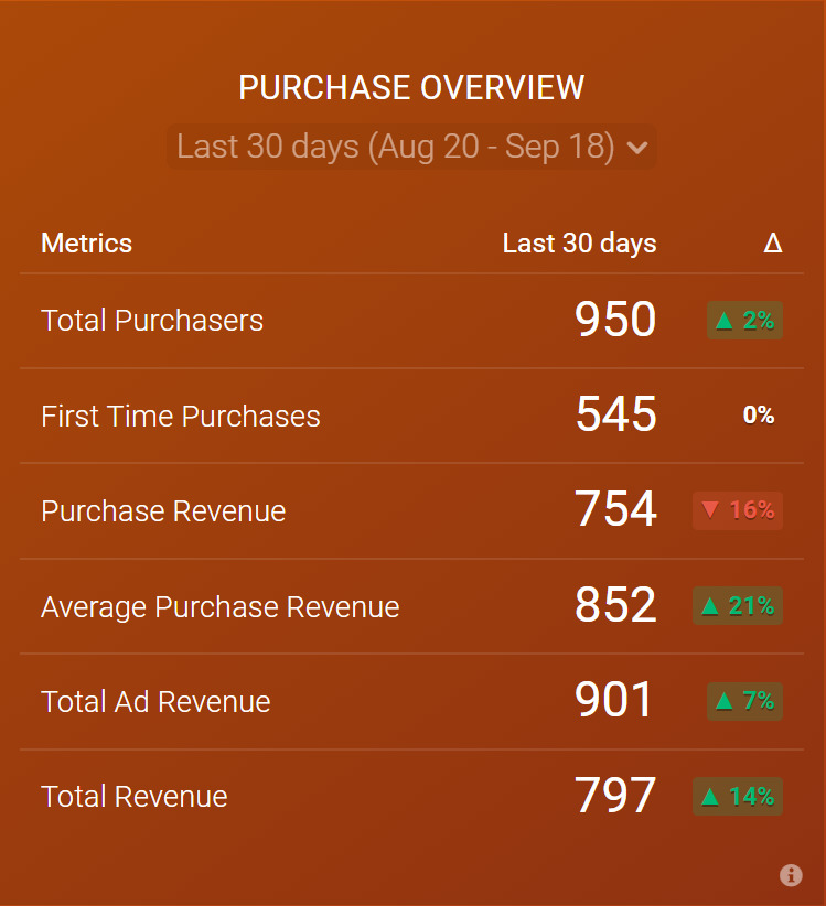 Purchase Overview metric