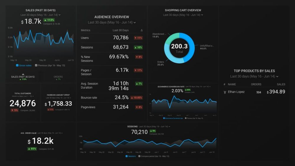 Shopify + Facebook Ads + Google Analytics (Online Sales overview) Dashboard Template
