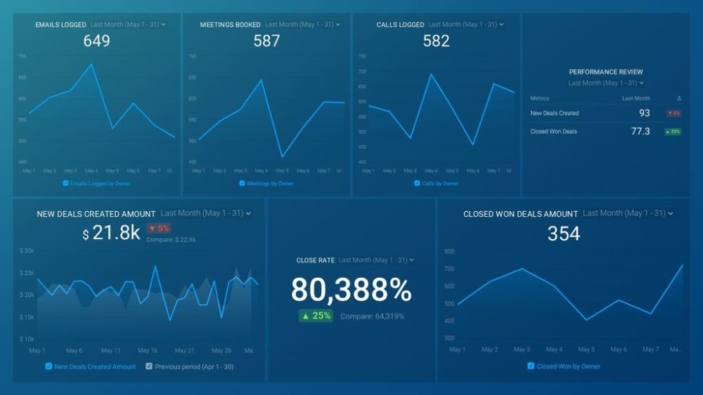 HubSpot CRM (Sales Rep Drilldown) dashboard template