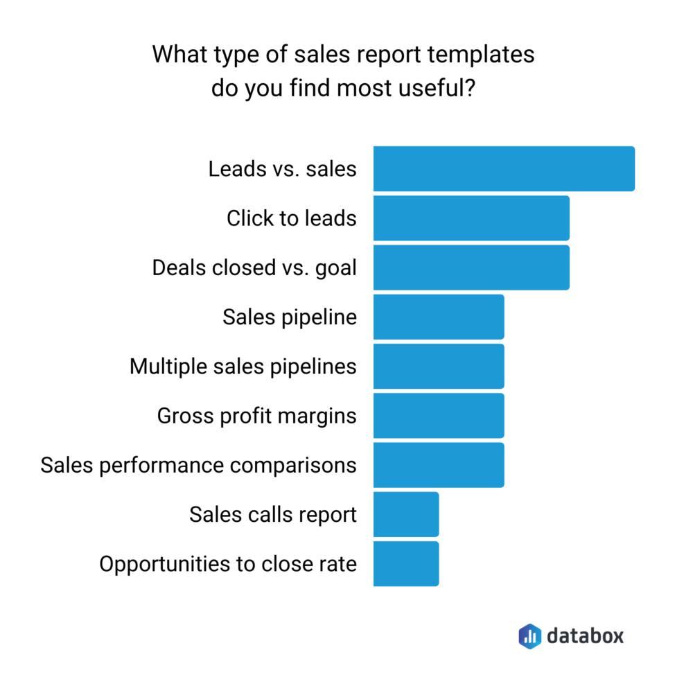 Most important sales report templates