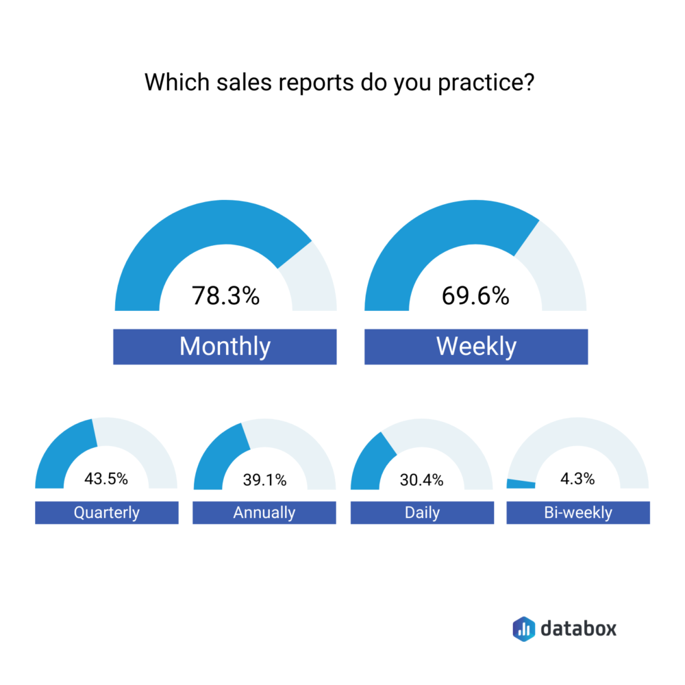 How often do you report on sales performance?