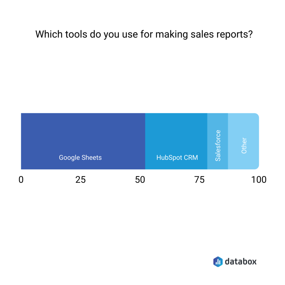 Most commonly used tools for making sales reports