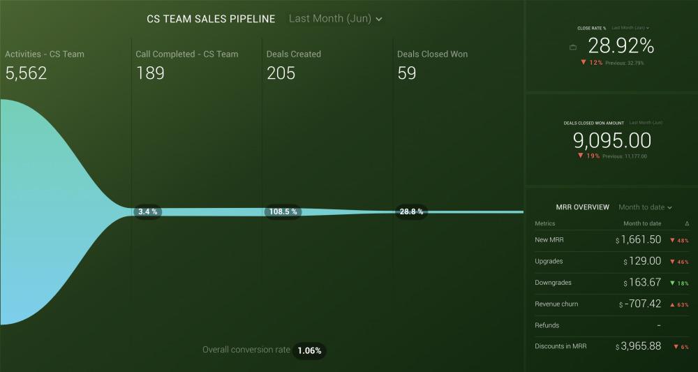 sales pipeline report example